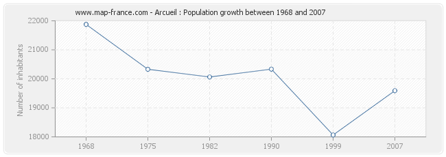 Population Arcueil