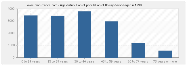 Age distribution of population of Boissy-Saint-Léger in 1999