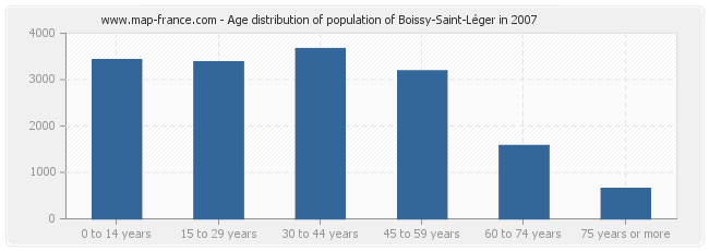 Age distribution of population of Boissy-Saint-Léger in 2007