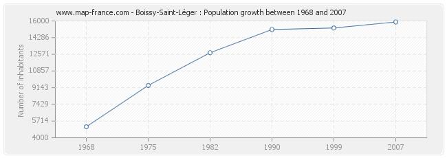 Population Boissy-Saint-Léger