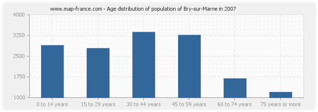 Age distribution of population of Bry-sur-Marne in 2007