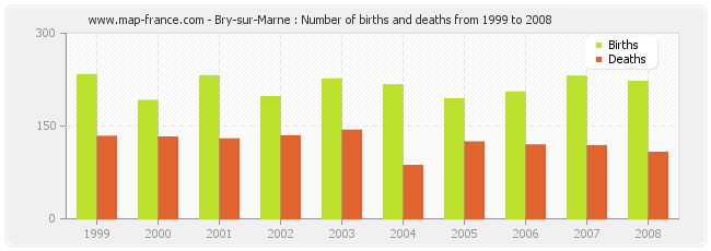 Bry-sur-Marne : Number of births and deaths from 1999 to 2008