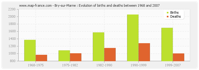 Bry-sur-Marne : Evolution of births and deaths between 1968 and 2007