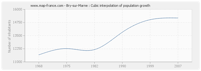 Bry-sur-Marne : Cubic interpolation of population growth