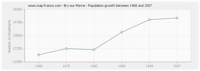 Population Bry-sur-Marne