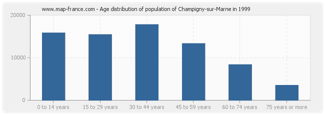 Age distribution of population of Champigny-sur-Marne in 1999