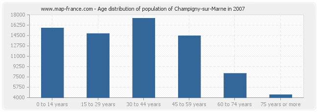 Age distribution of population of Champigny-sur-Marne in 2007