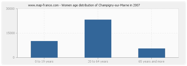 Women age distribution of Champigny-sur-Marne in 2007