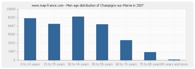 Men age distribution of Champigny-sur-Marne in 2007