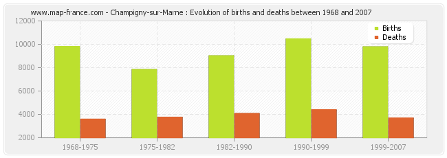 Champigny-sur-Marne : Evolution of births and deaths between 1968 and 2007