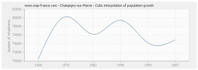 Champigny-sur-Marne : Cubic interpolation of population growth