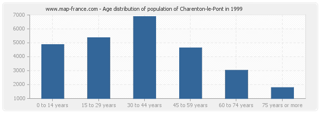 Age distribution of population of Charenton-le-Pont in 1999