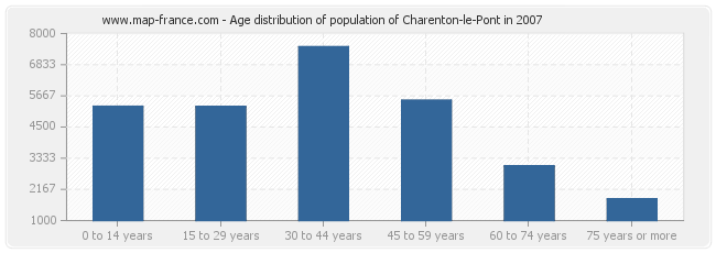 Age distribution of population of Charenton-le-Pont in 2007