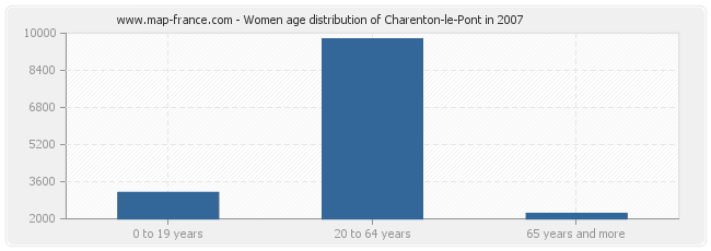 Women age distribution of Charenton-le-Pont in 2007