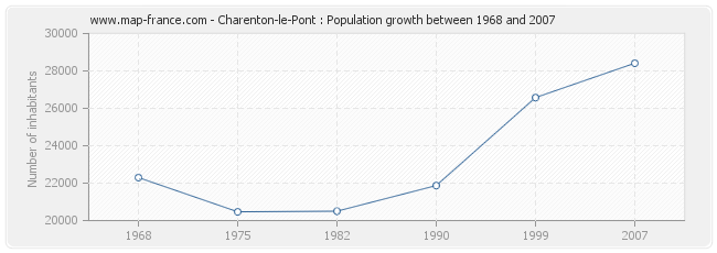 Population Charenton-le-Pont