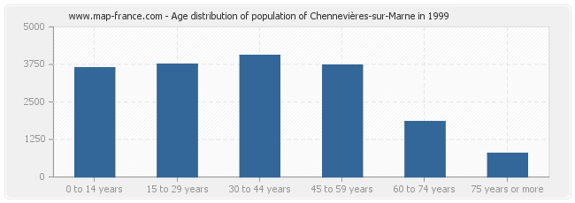 Age distribution of population of Chennevières-sur-Marne in 1999