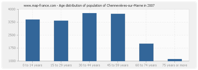 Age distribution of population of Chennevières-sur-Marne in 2007
