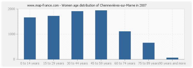Women age distribution of Chennevières-sur-Marne in 2007