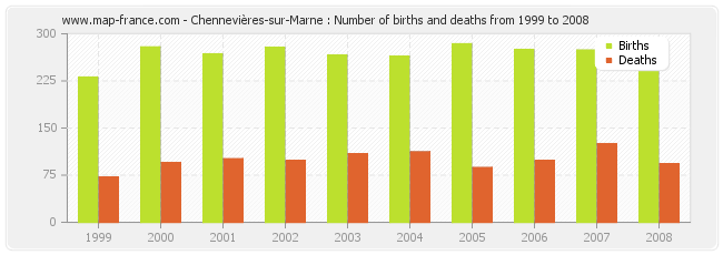 Chennevières-sur-Marne : Number of births and deaths from 1999 to 2008