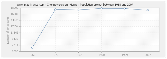 Population Chennevières-sur-Marne