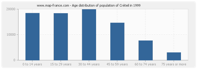 Age distribution of population of Créteil in 1999