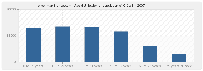 Age distribution of population of Créteil in 2007