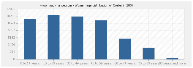 Women age distribution of Créteil in 2007
