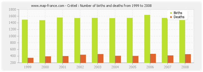 Créteil : Number of births and deaths from 1999 to 2008