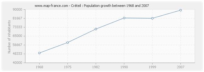 Population Créteil