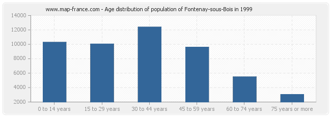 Age distribution of population of Fontenay-sous-Bois in 1999