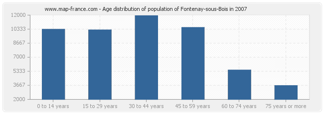 Age distribution of population of Fontenay-sous-Bois in 2007