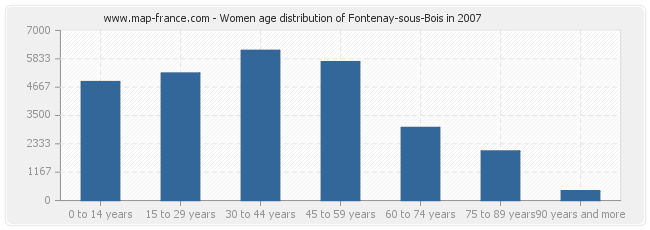 Women age distribution of Fontenay-sous-Bois in 2007