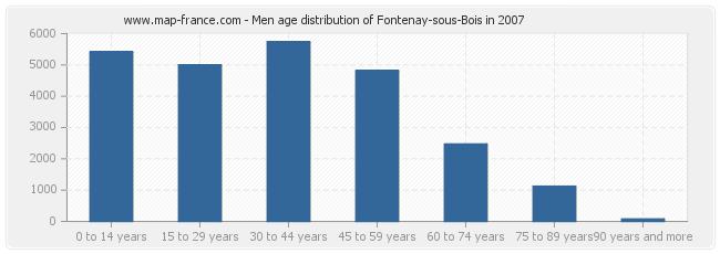 Men age distribution of Fontenay-sous-Bois in 2007