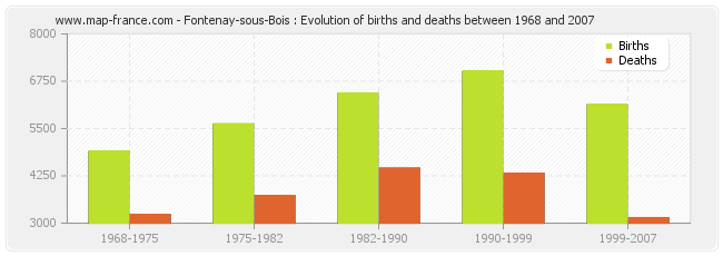 Fontenay-sous-Bois : Evolution of births and deaths between 1968 and 2007