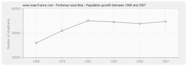 Population Fontenay-sous-Bois
