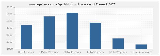 Age distribution of population of Fresnes in 2007