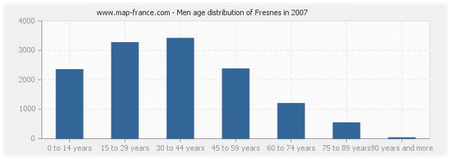 Men age distribution of Fresnes in 2007