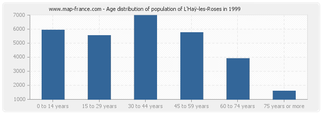 Age distribution of population of L'Haÿ-les-Roses in 1999