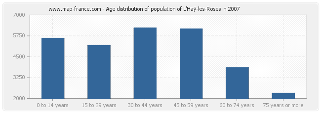 Age distribution of population of L'Haÿ-les-Roses in 2007