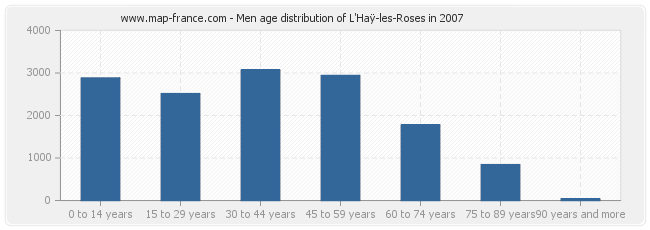 Men age distribution of L'Haÿ-les-Roses in 2007
