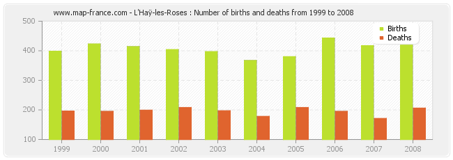 L'Haÿ-les-Roses : Number of births and deaths from 1999 to 2008