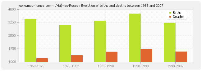 L'Haÿ-les-Roses : Evolution of births and deaths between 1968 and 2007