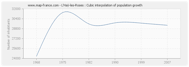 L'Haÿ-les-Roses : Cubic interpolation of population growth