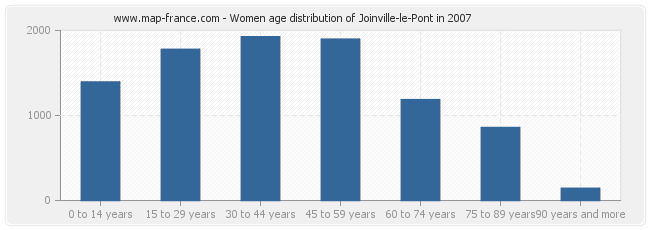 Women age distribution of Joinville-le-Pont in 2007