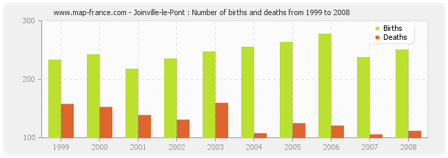 Joinville-le-Pont : Number of births and deaths from 1999 to 2008