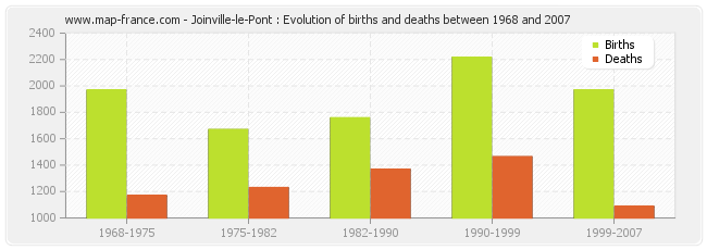 Joinville-le-Pont : Evolution of births and deaths between 1968 and 2007