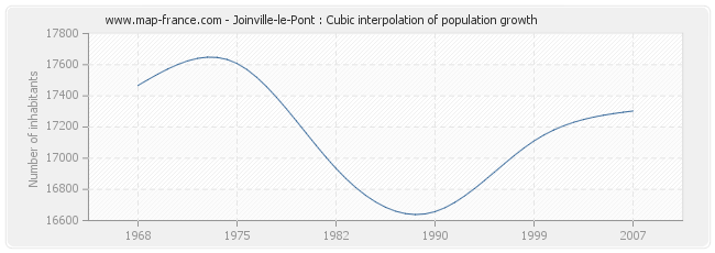 Joinville-le-Pont : Cubic interpolation of population growth