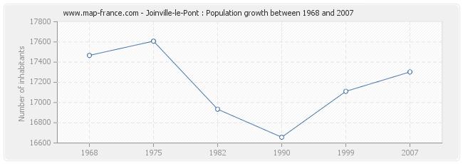 Population Joinville-le-Pont