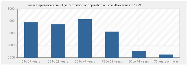 Age distribution of population of Limeil-Brévannes in 1999