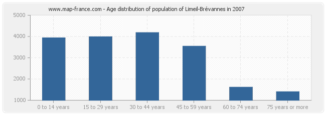 Age distribution of population of Limeil-Brévannes in 2007